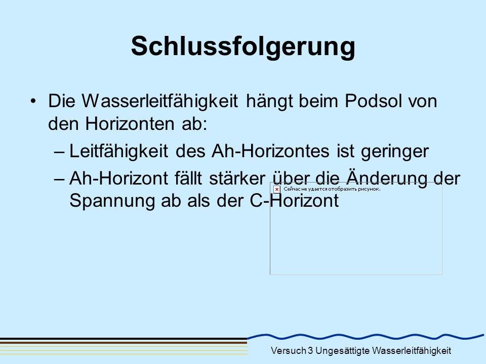 Schlussfolgerung Die Wasserleitfähigkeit hängt beim Podsol von den Horizonten ab: Leitfähigkeit des Ah-Horizontes ist geringer.