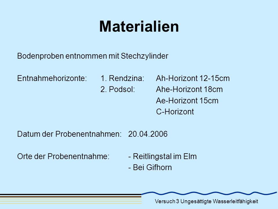 Materialien Bodenproben entnommen mit Stechzylinder