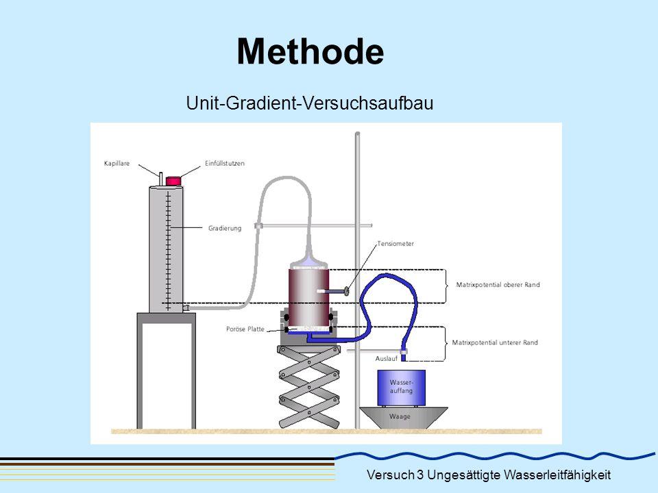 Unit-Gradient-Versuchsaufbau