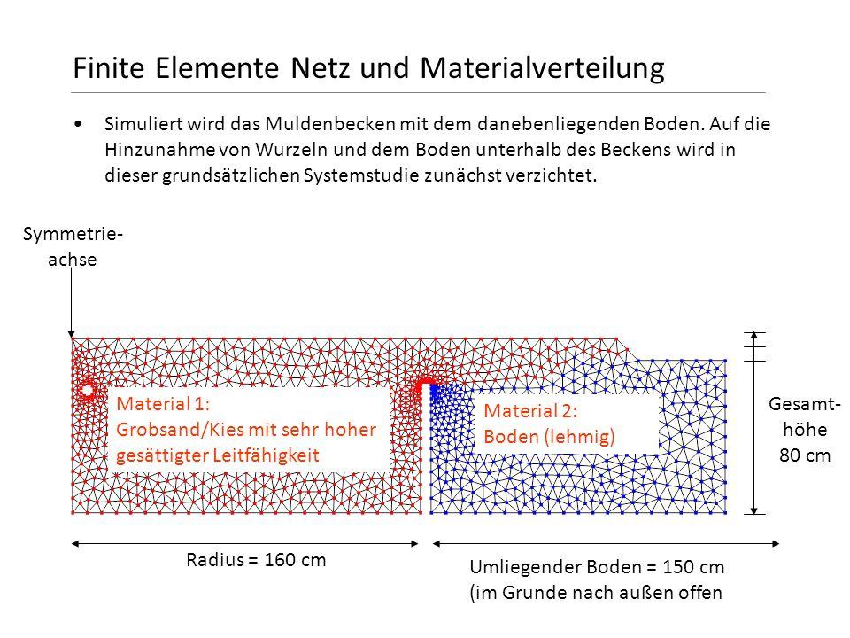 Finite Elemente Netz und Materialverteilung