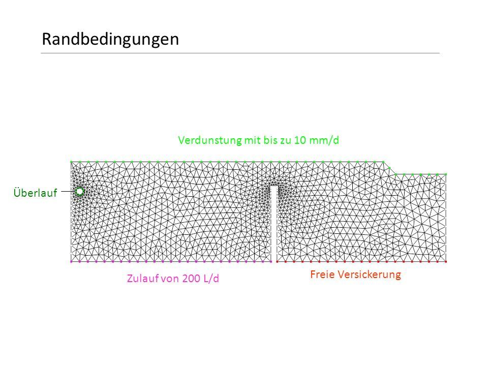 Randbedingungen Verdunstung mit bis zu 10 mm/d Überlauf
