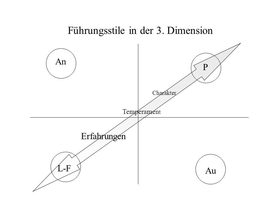 Führungsstile in der 3. Dimension
