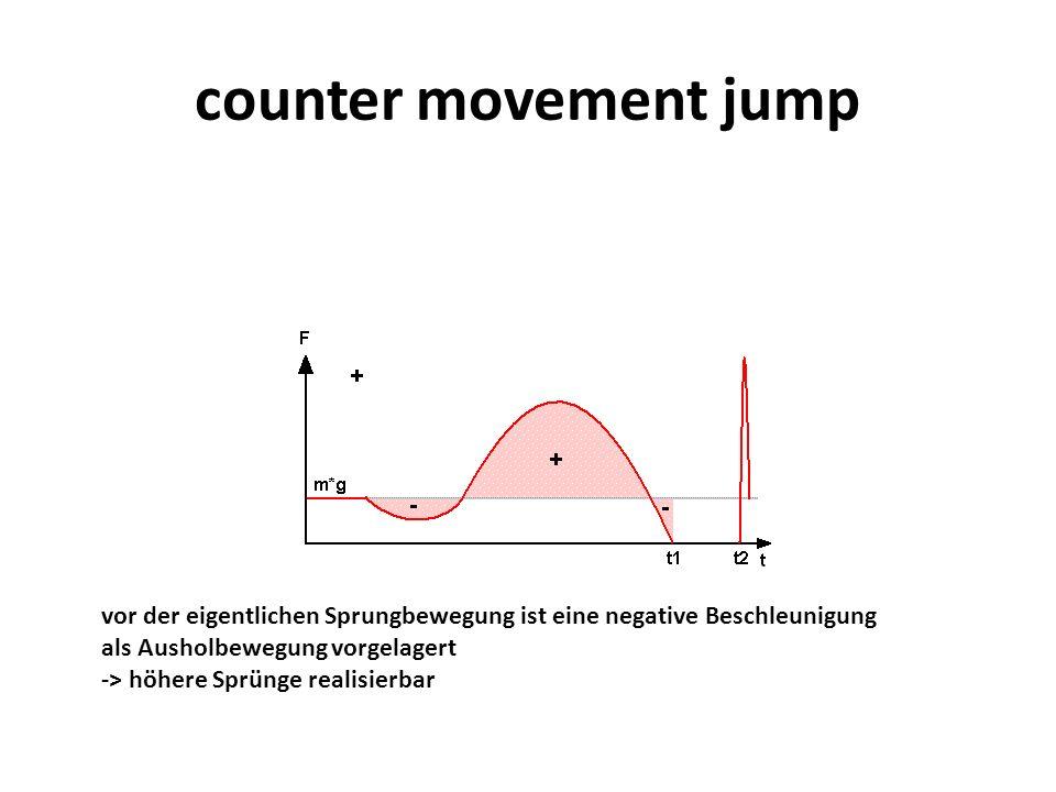 counter movement jump vor der eigentlichen Sprungbewegung ist eine negative Beschleunigung. als Ausholbewegung vorgelagert.