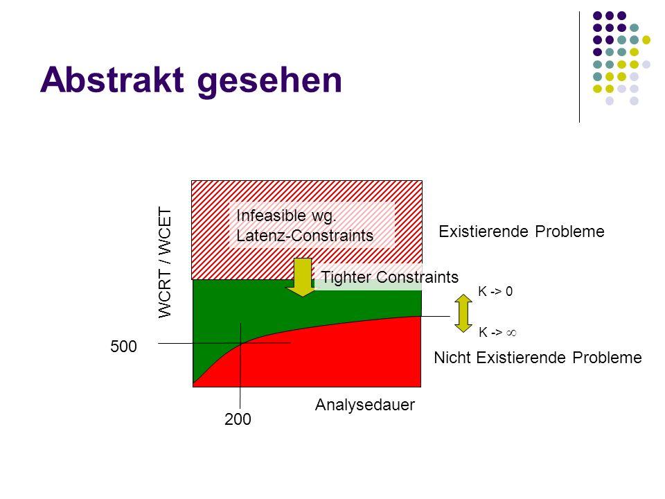 Abstrakt gesehen Infeasible wg. Latenz-Constraints