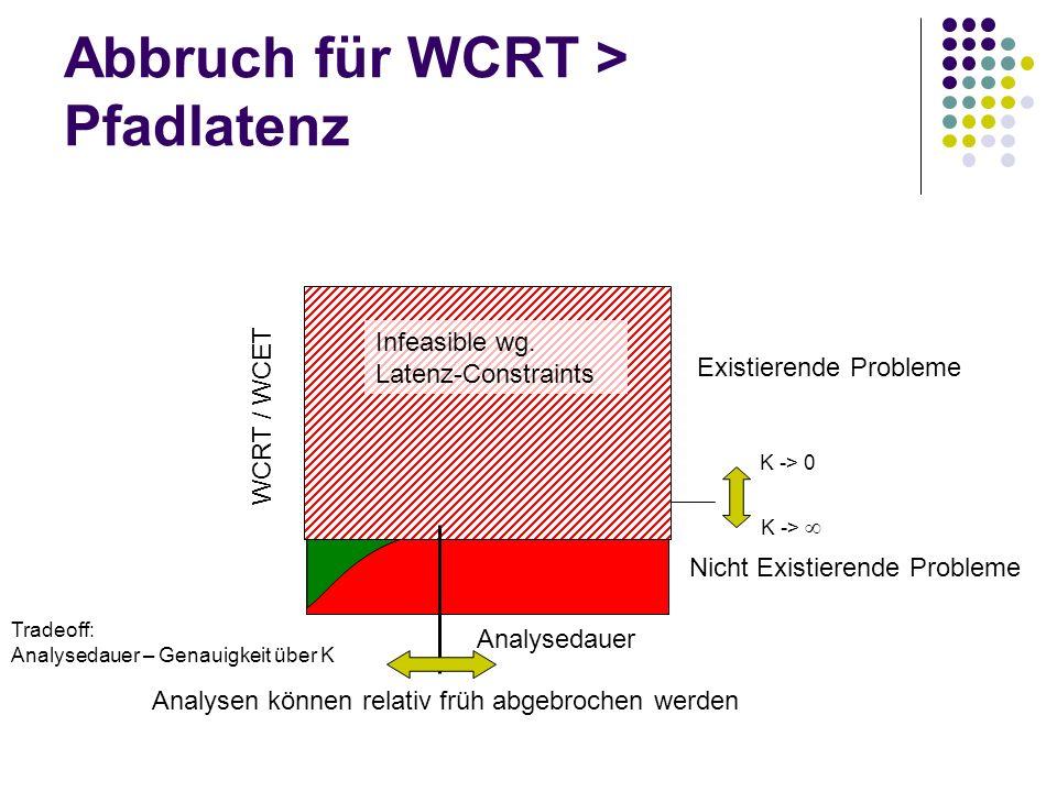 Abbruch für WCRT > Pfadlatenz
