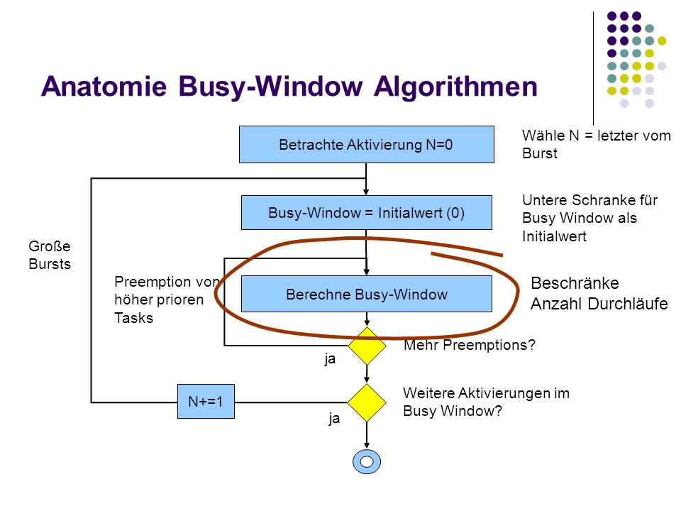 Anatomie Busy-Window Algorithmen