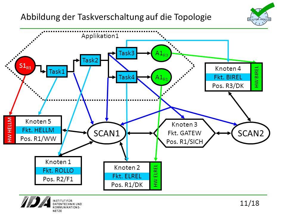 Abbildung der Taskverschaltung auf die Topologie