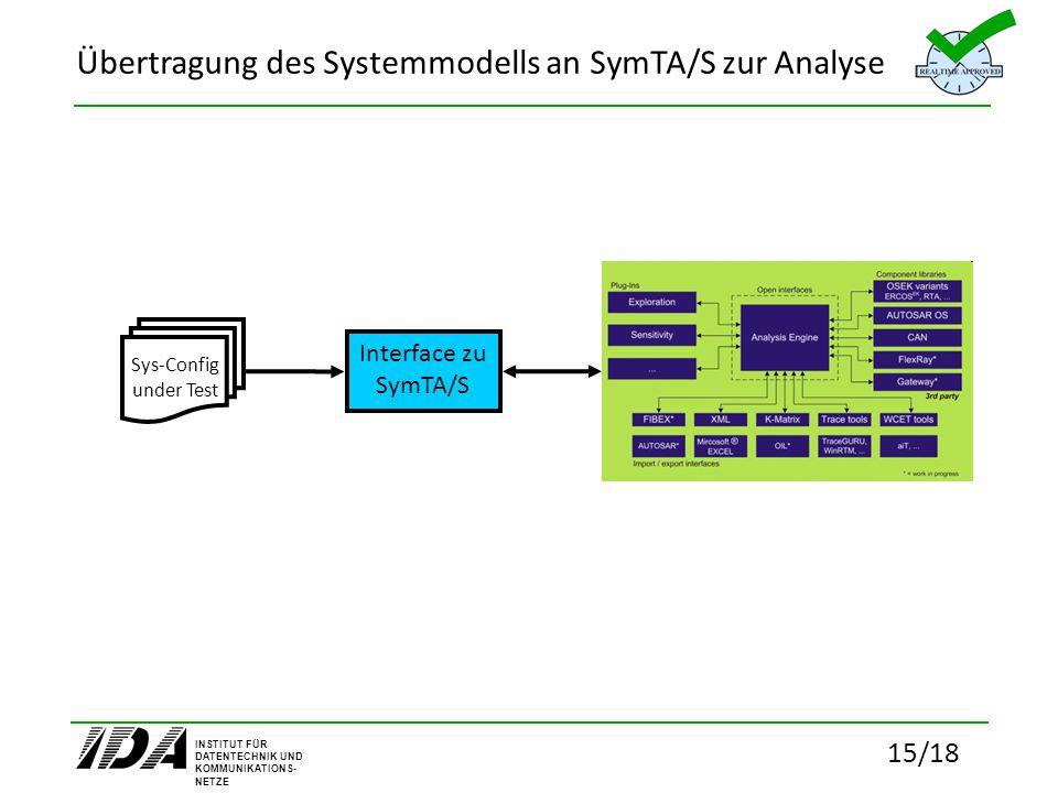 Übertragung des Systemmodells an SymTA/S zur Analyse