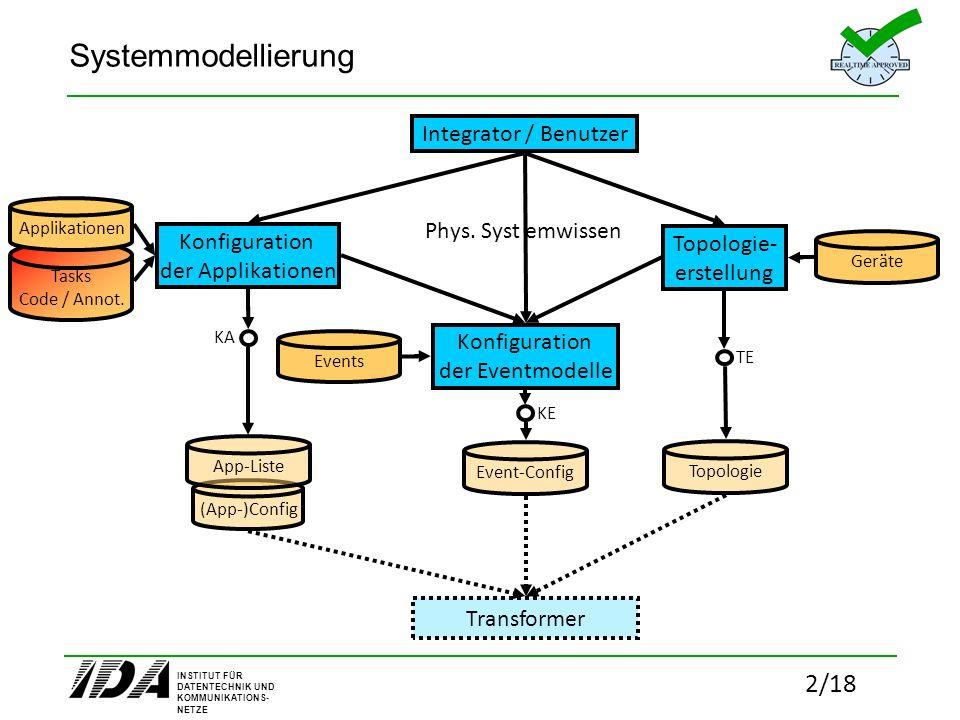 Systemmodellierung Integrator / Benutzer Phys. Syst emwissen