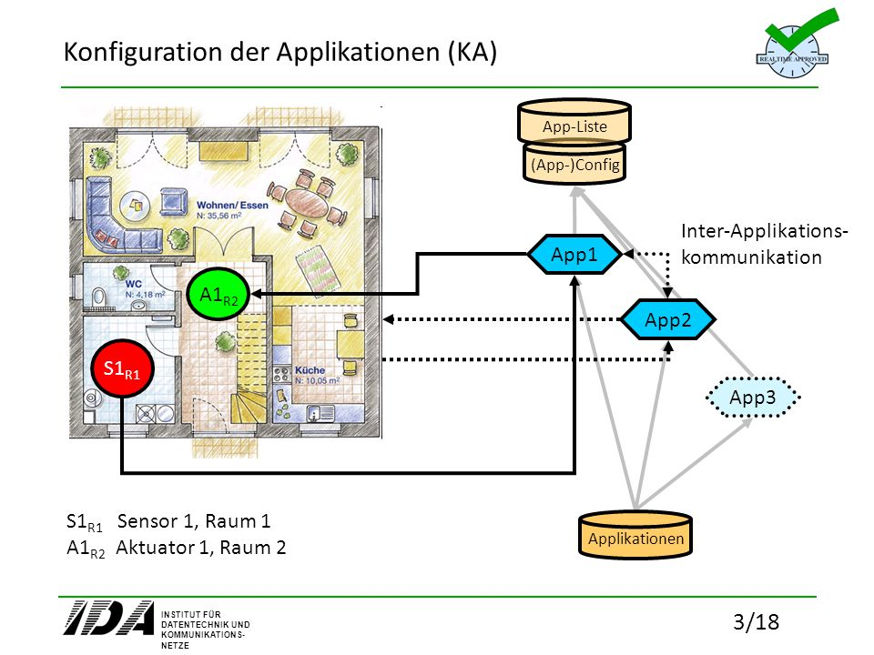Konfiguration der Applikationen (KA)