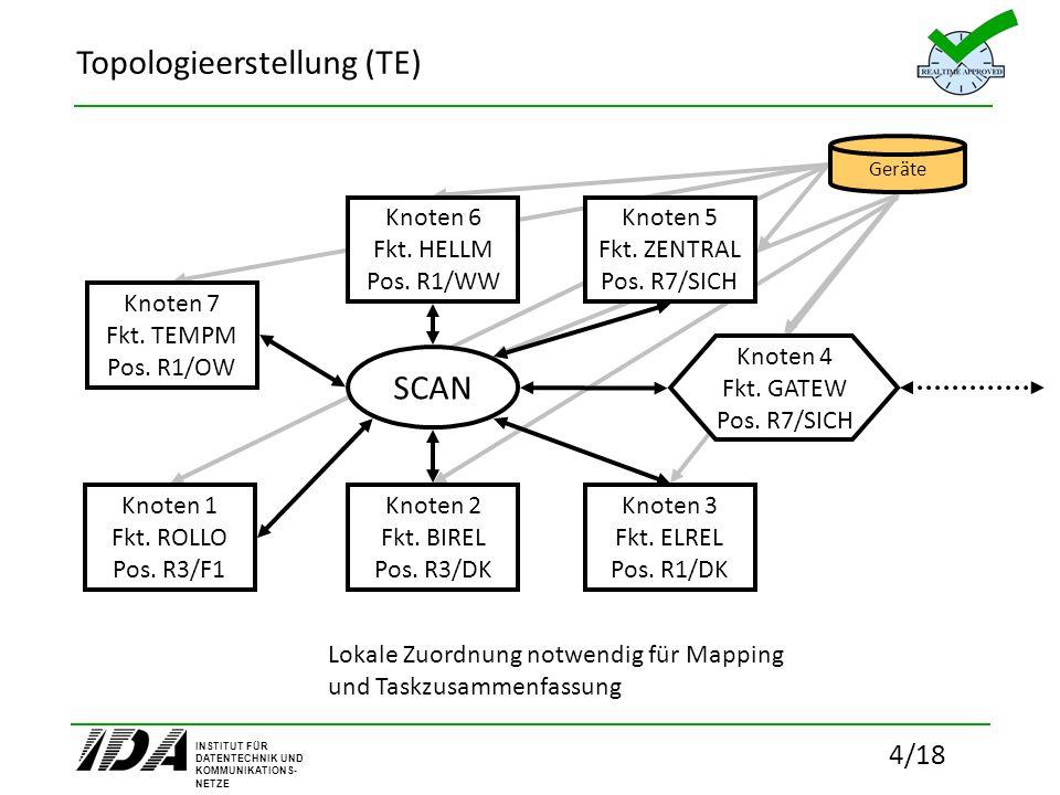 Topologieerstellung (TE)