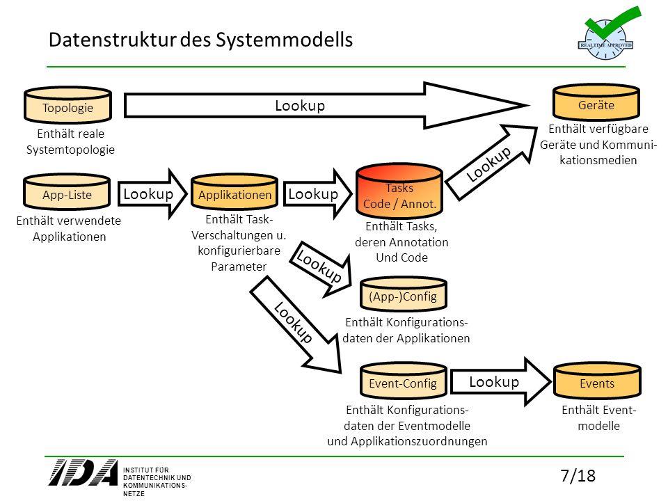 Datenstruktur des Systemmodells