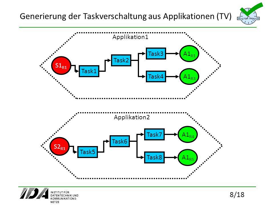 Generierung der Taskverschaltung aus Applikationen (TV)