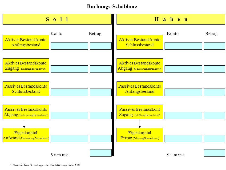 Buchungs-Schablone S o l l H a b e n Konto Betrag Konto Betrag