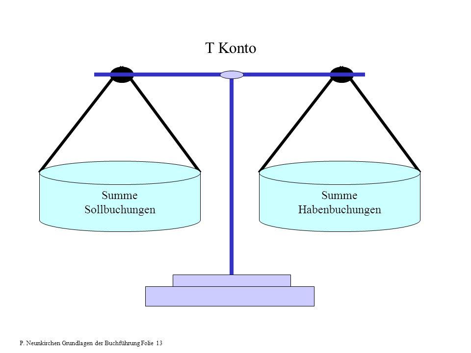 T Konto Summe Sollbuchungen Habenbuchungen