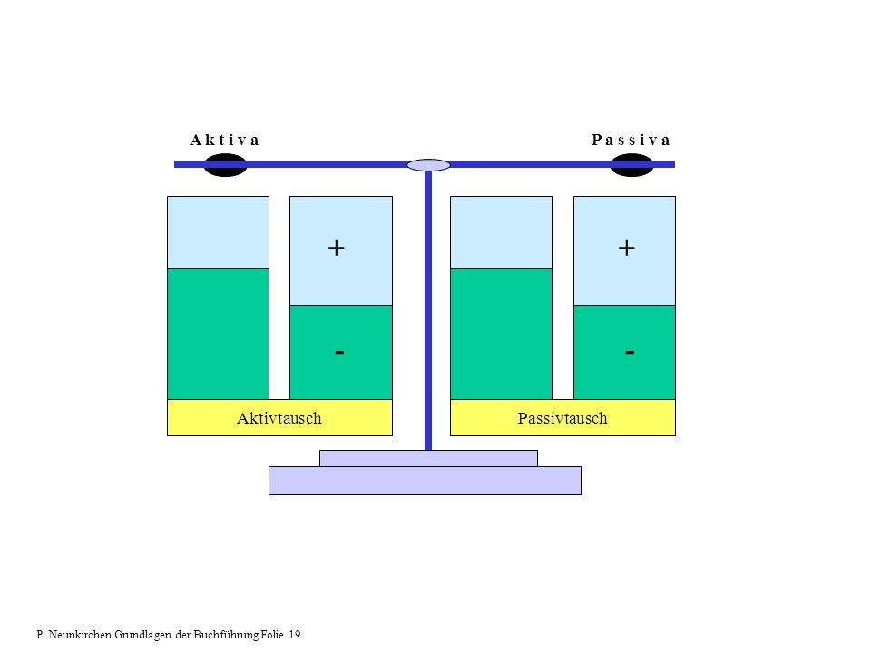 + - + - A k t i v a P a s s i v a Aktivtausch Passivtausch