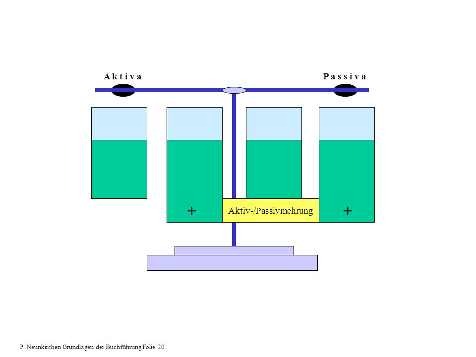 Aktiv-/Passivmehrung