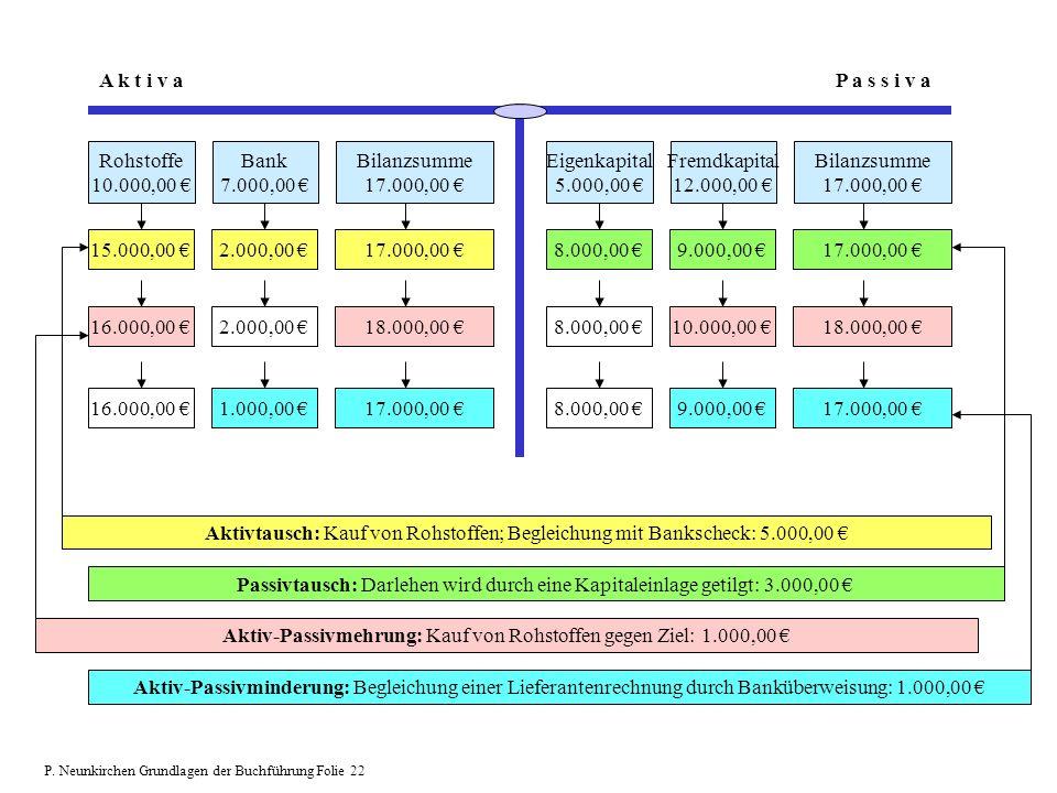 Aktiv-Passivmehrung: Kauf von Rohstoffen gegen Ziel: 1.000,00 €