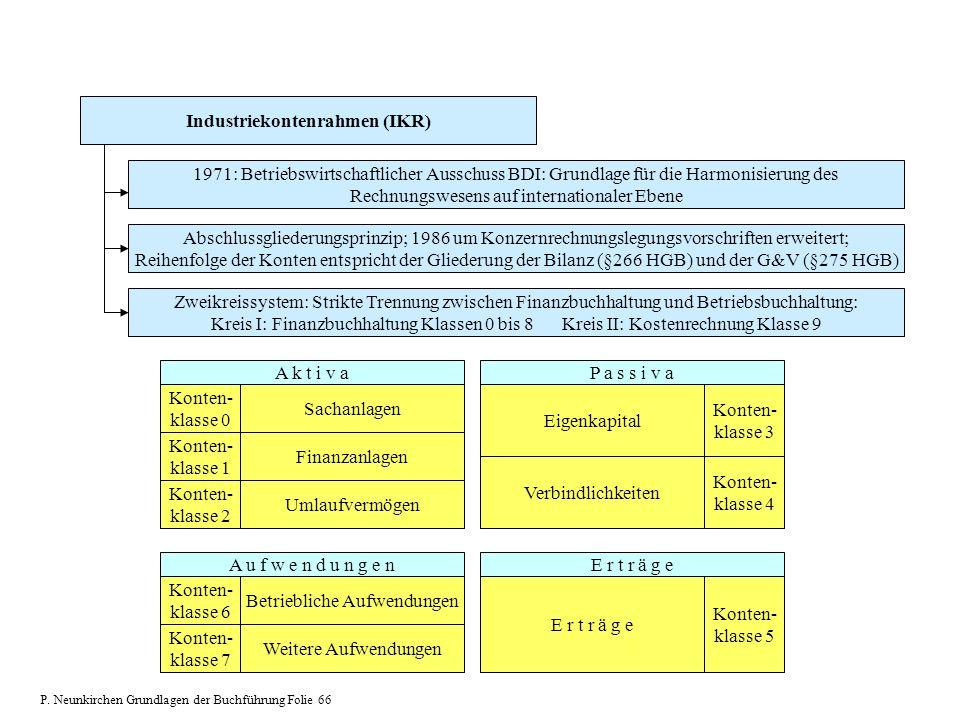 Industriekontenrahmen (IKR)