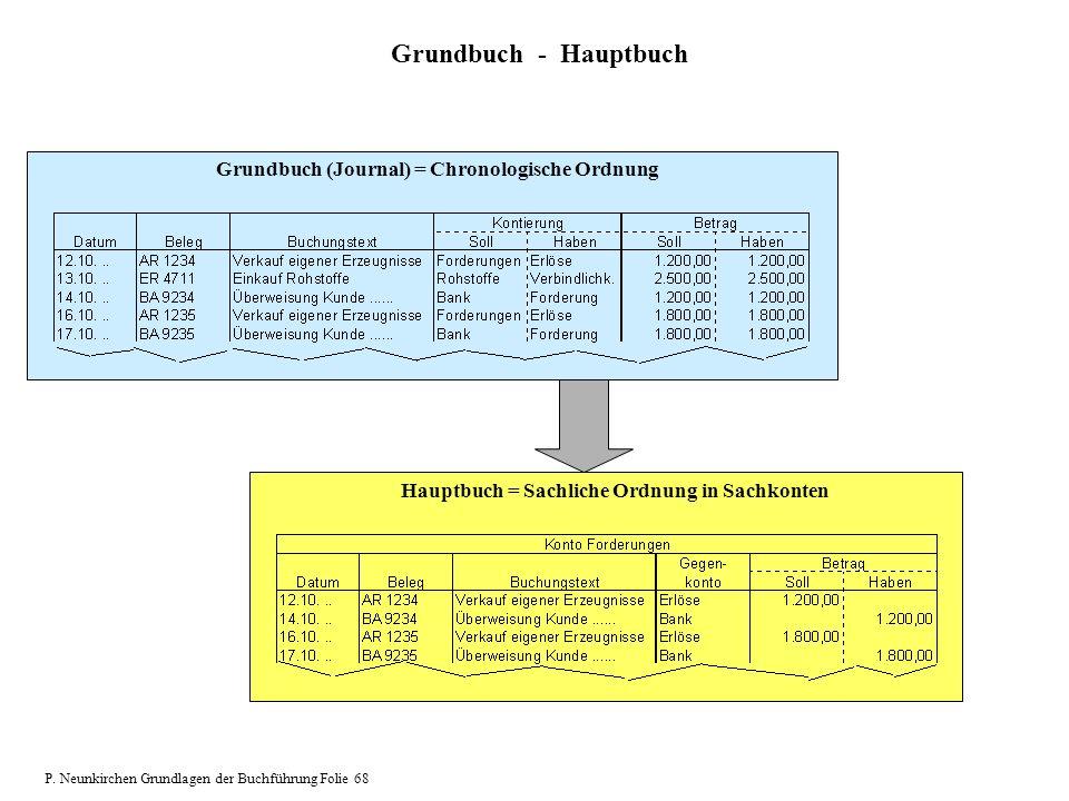 Grundbuch - Hauptbuch Grundbuch (Journal) = Chronologische Ordnung