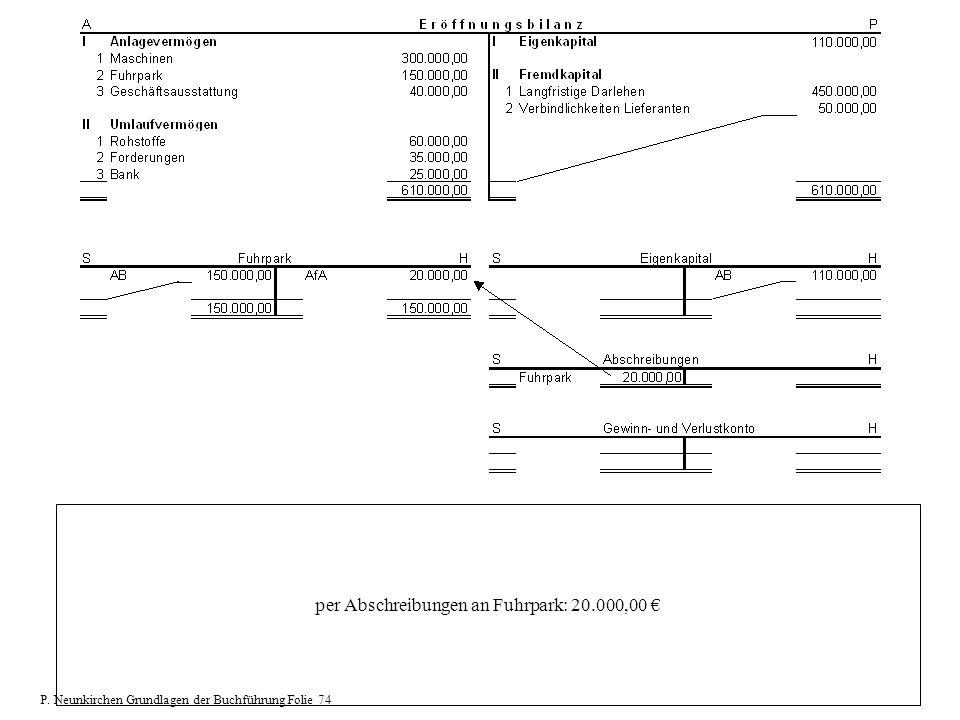 per Abschreibungen an Fuhrpark: 20.000,00 €