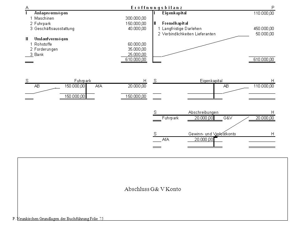 Abschluss G& V Konto P. Neunkirchen Grundlagen der Buchführung Folie 75