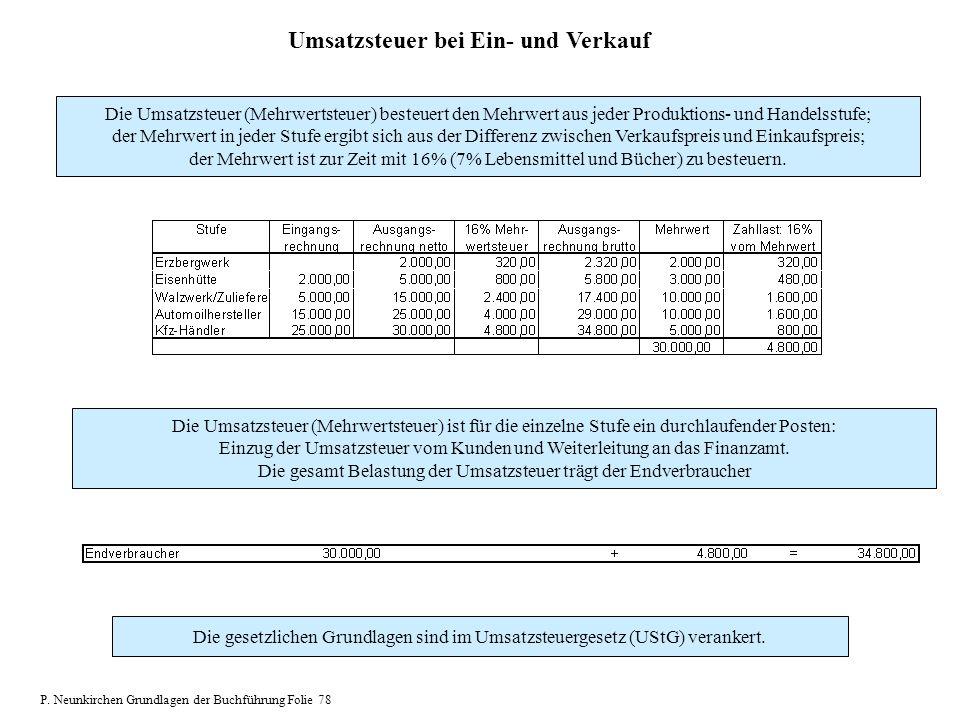 Umsatzsteuer bei Ein- und Verkauf