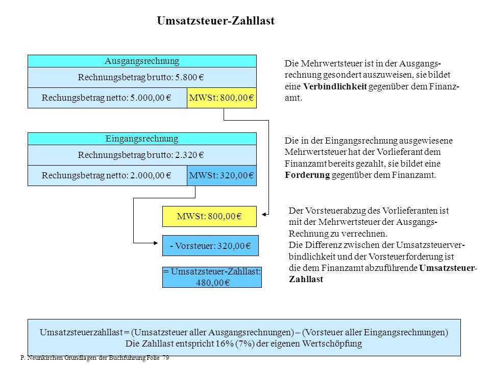 Umsatzsteuer-Zahllast