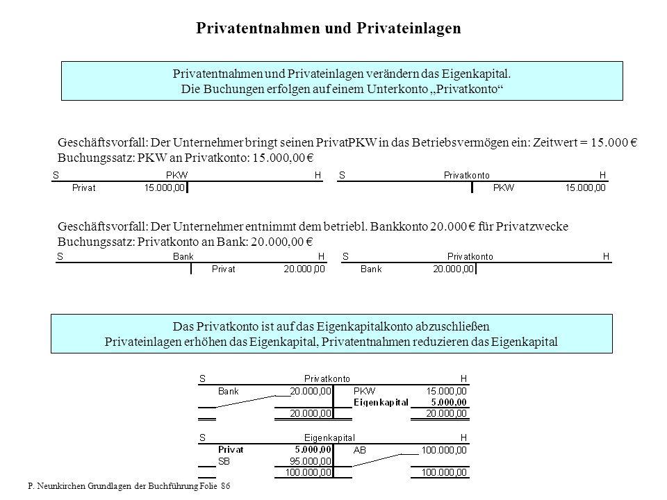 Privatentnahmen und Privateinlagen