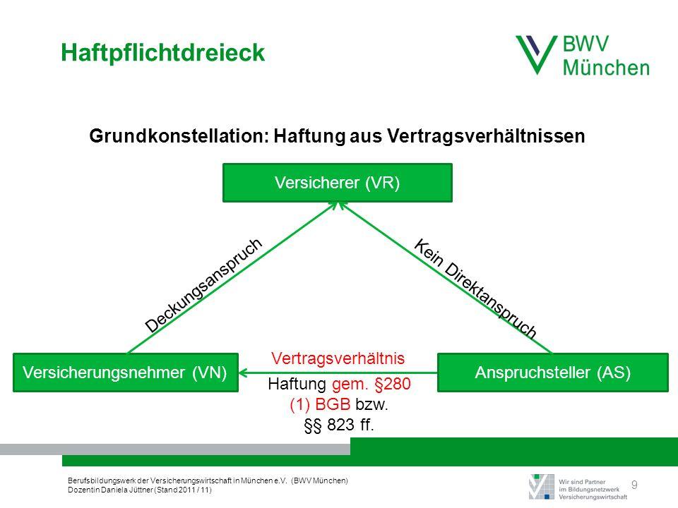 Haftpflichtdreieck Grundkonstellation: Haftung aus Vertragsverhältnissen. Versicherer (VR) Deckungsanspruch.
