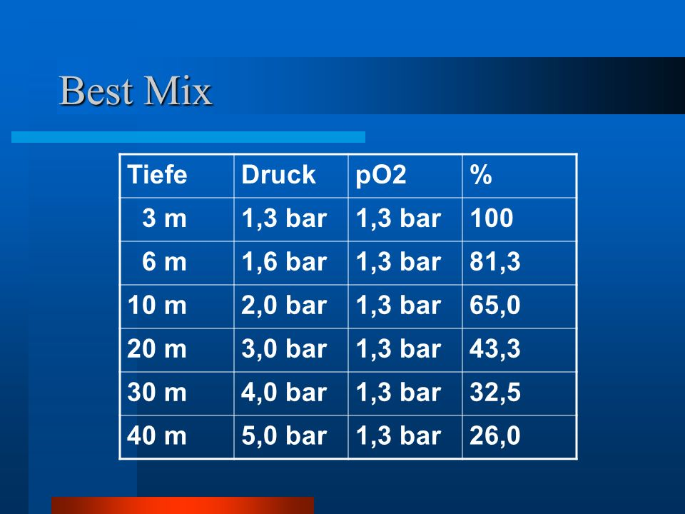 Best Mix Tiefe Druck pO2 % 3 m 1,3 bar 100 6 m 1,6 bar 81,3 10 m