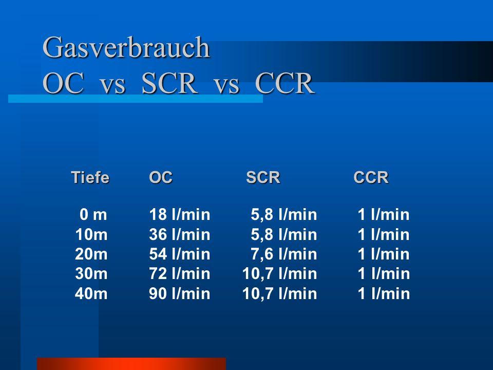 Gasverbrauch OC vs SCR vs CCR