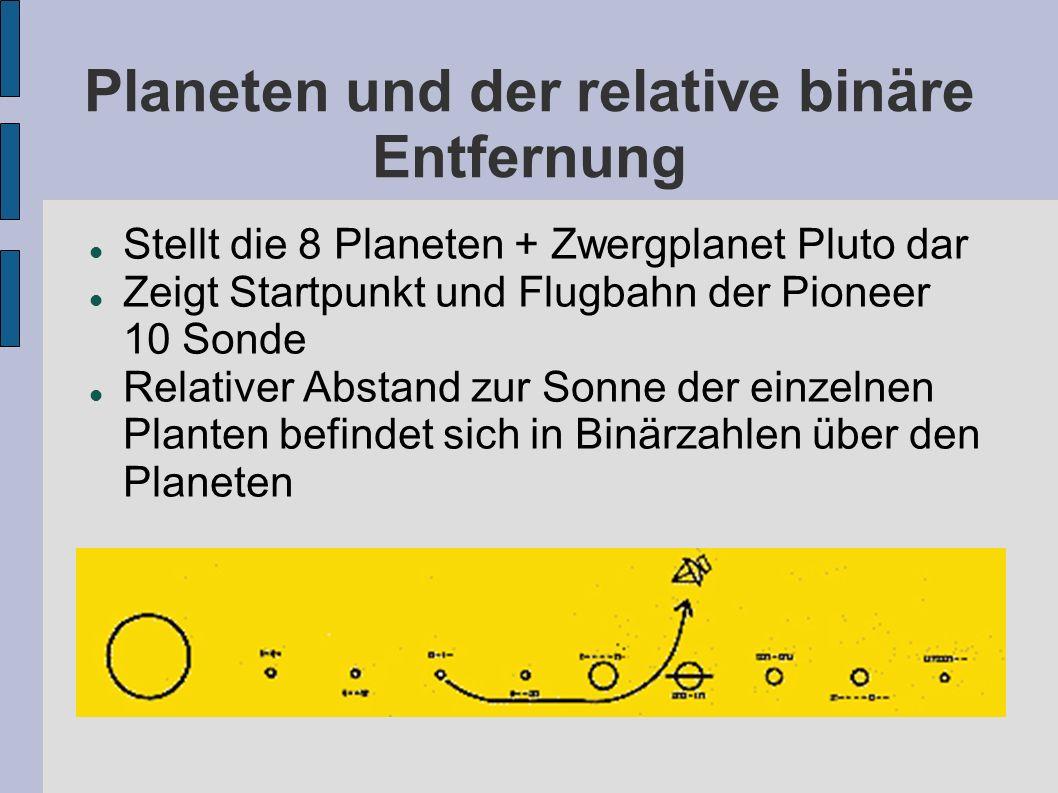 Planeten und der relative binäre Entfernung