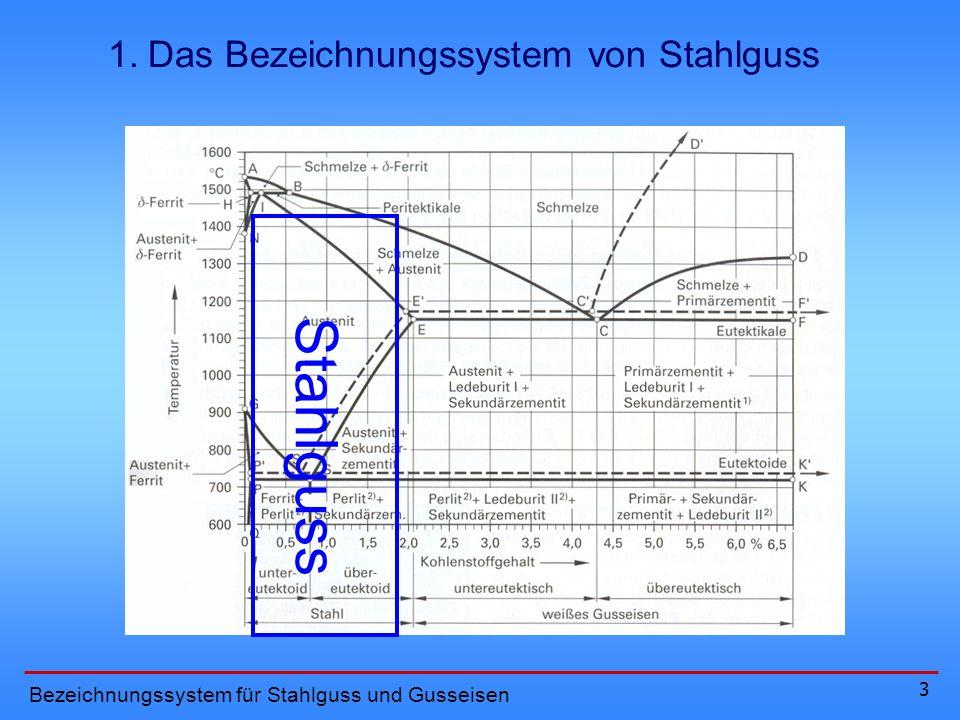 Stahlguss 1. Das Bezeichnungssystem von Stahlguss