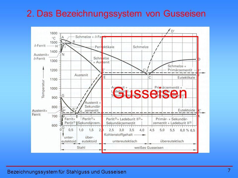 Gusseisen 2. Das Bezeichnungssystem von Gusseisen