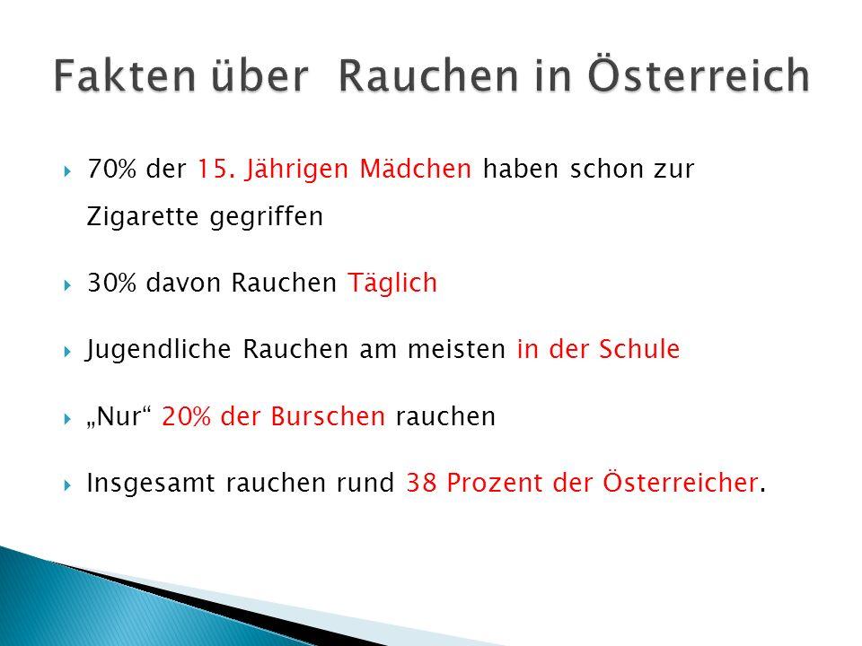Fakten über Rauchen in Österreich