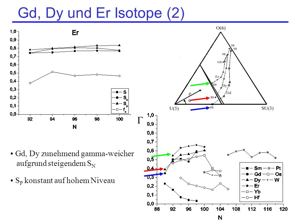 Gd, Dy und Er Isotope (2)  Gd, Dy zunehmend gamma-weicher