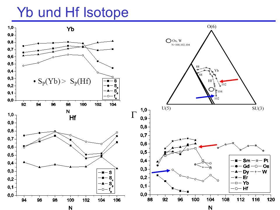 Yb und Hf Isotope SP(Yb) > SP(Hf) 