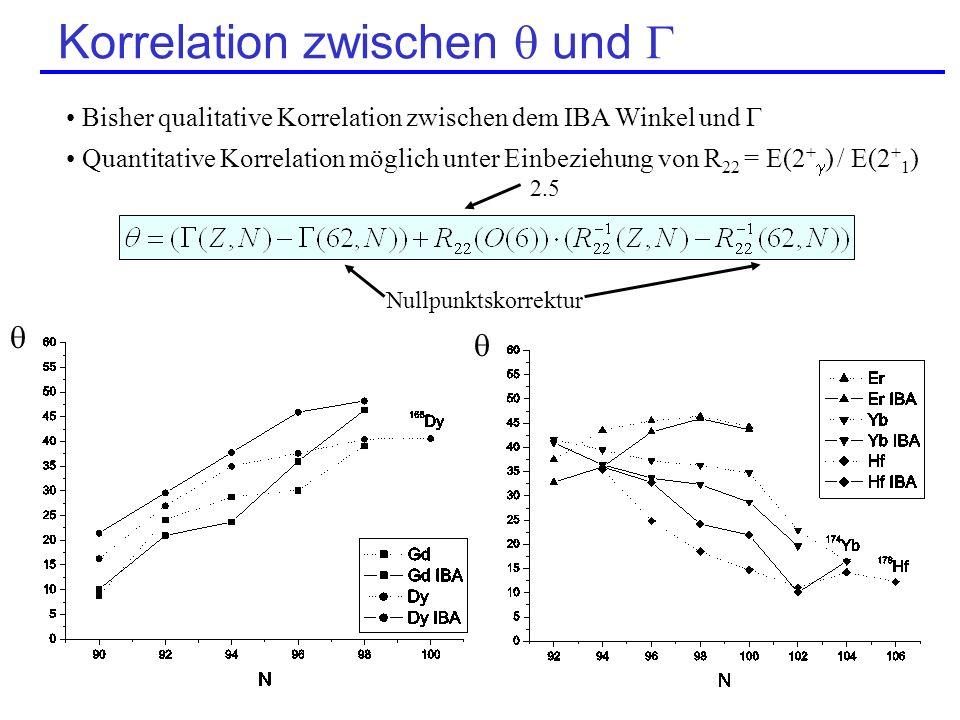 Korrelation zwischen  und 