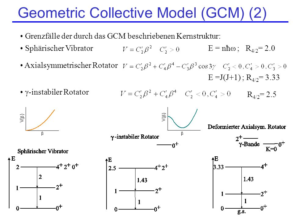 Geometric Collective Model (GCM) (2)