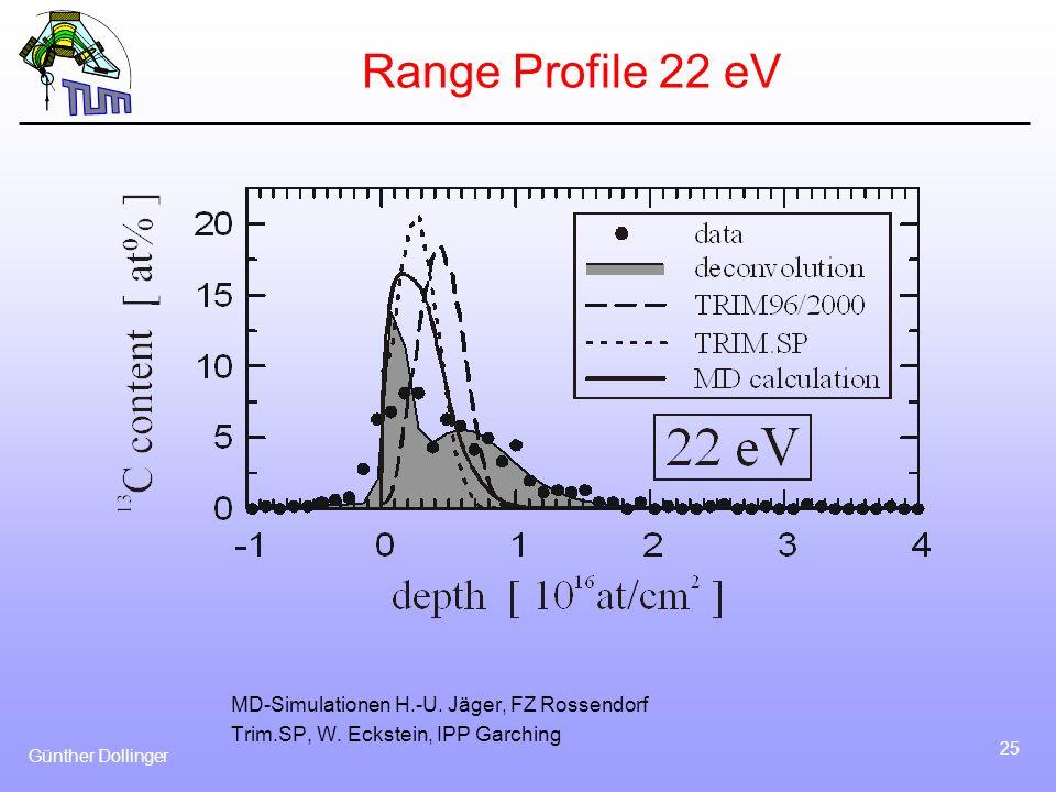 Range Profile 22 eV MD-Simulationen H.-U. Jäger, FZ Rossendorf