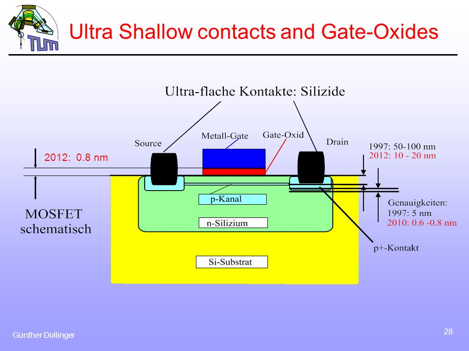 Ultra Shallow contacts and Gate-Oxides