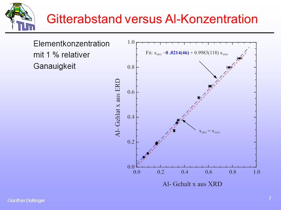 Gitterabstand versus Al-Konzentration