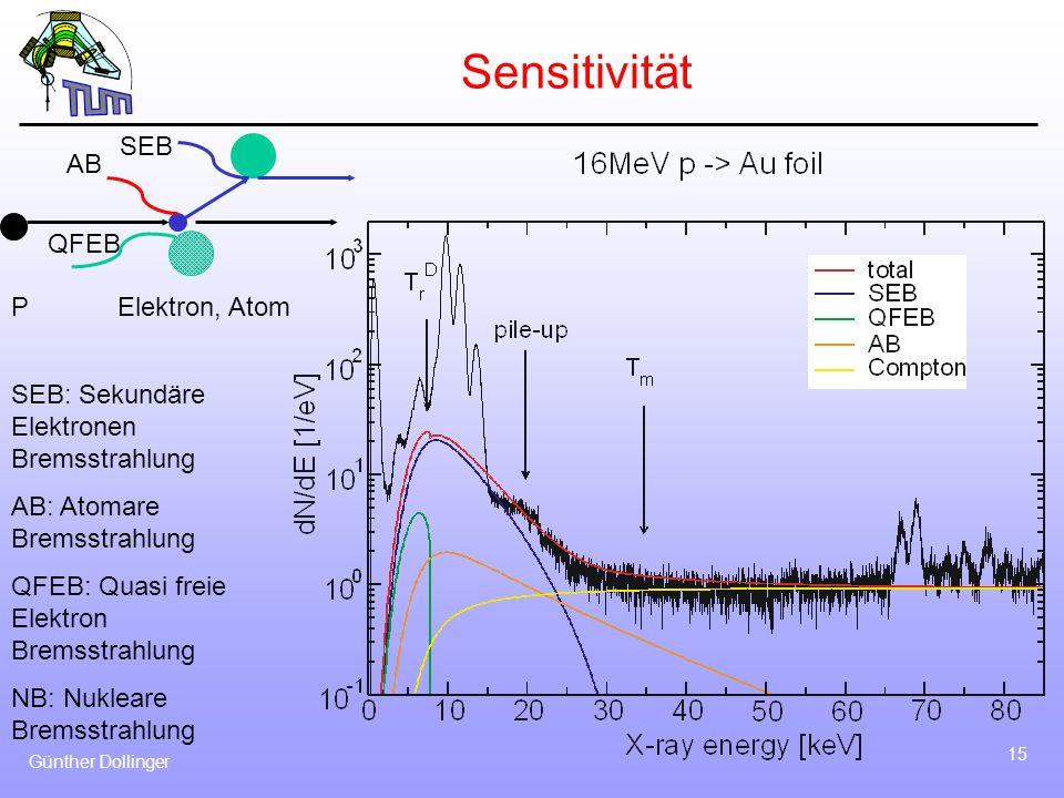 Sensitivität SEB AB QFEB P Elektron, Atom
