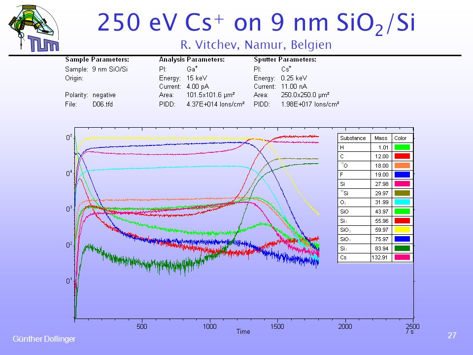 250 eV Cs+ on 9 nm SiO2/Si R. Vitchev, Namur, Belgien