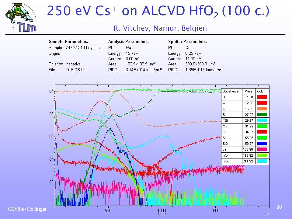 250 eV Cs+ on ALCVD HfO2 (100 c.) R. Vitchev, Namur, Belgien