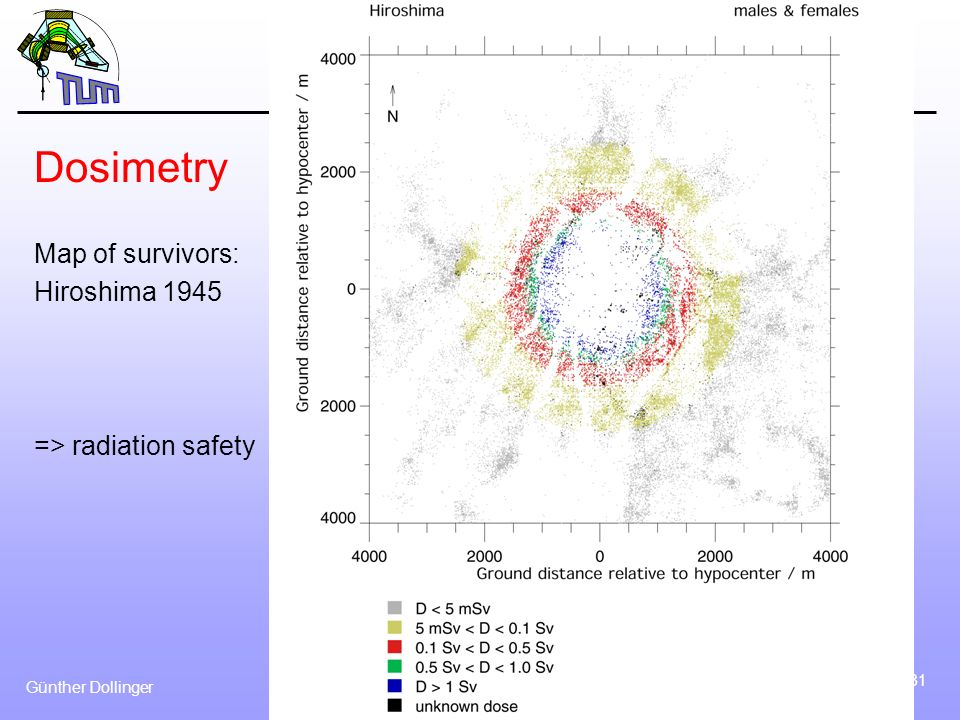 Dosimetry Map of survivors: Hiroshima 1945 => radiation safety