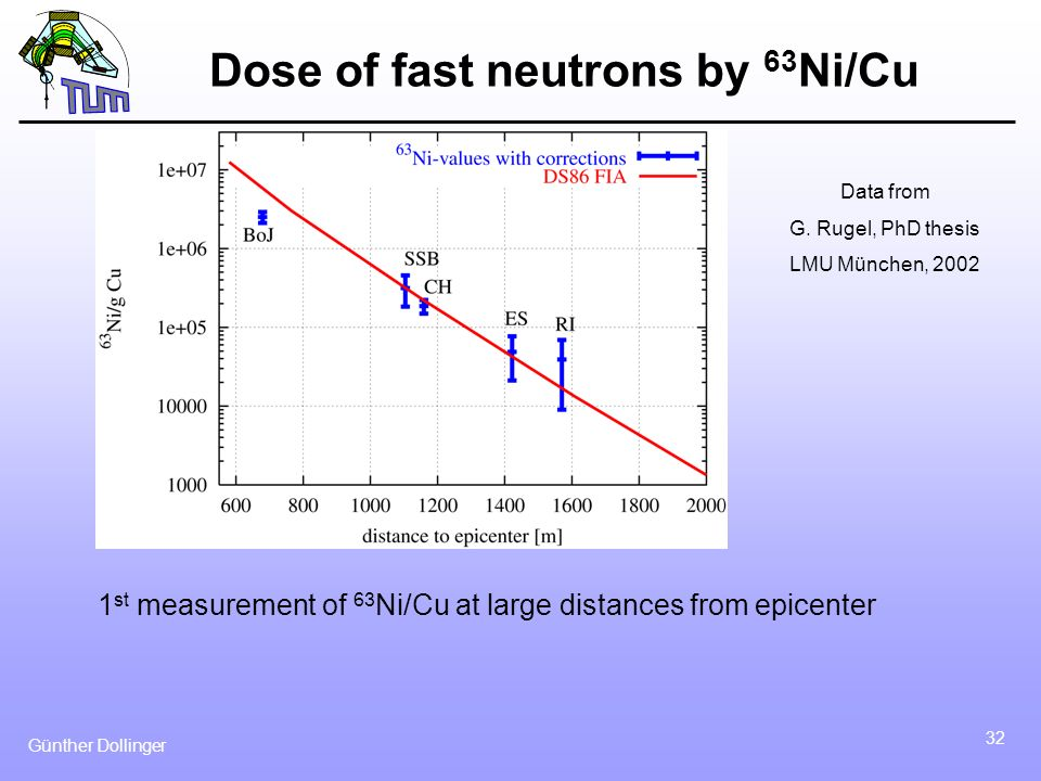 Dose of fast neutrons by 63Ni/Cu