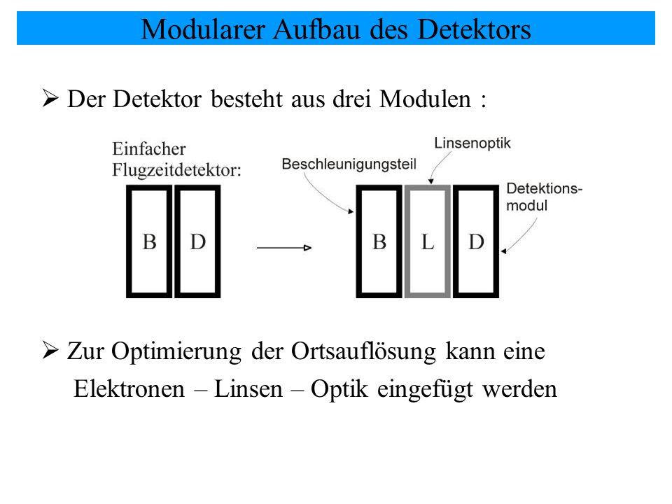 Modularer Aufbau des Detektors