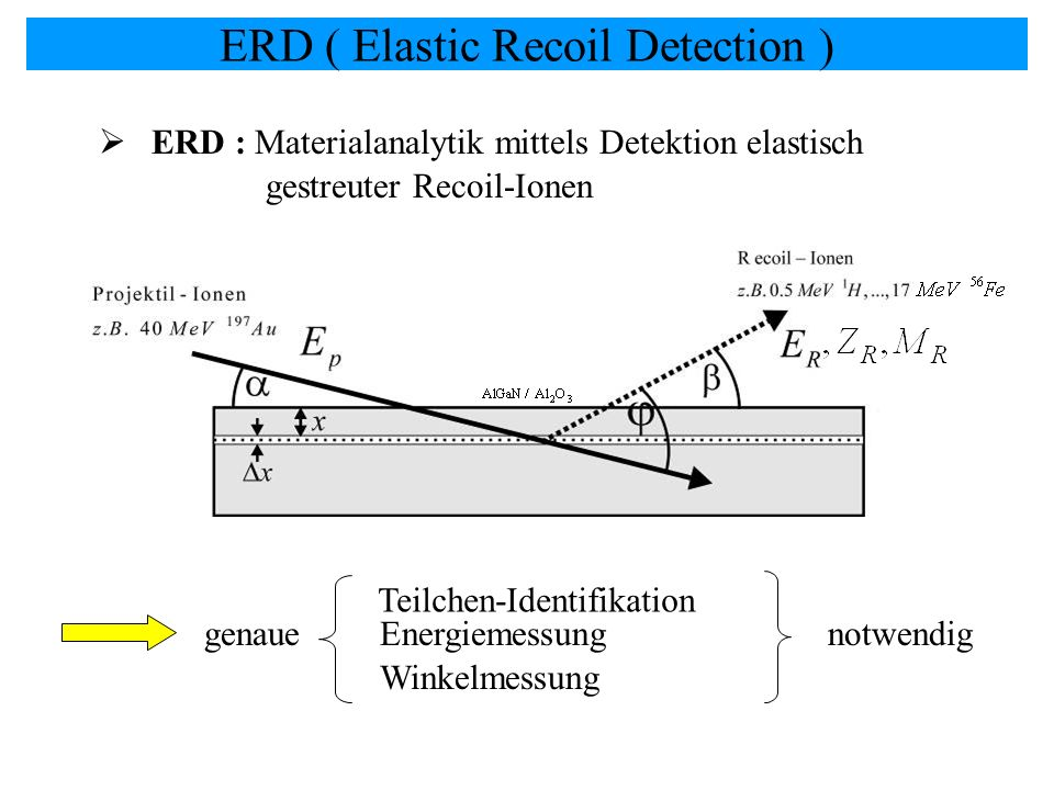 ERD ( Elastic Recoil Detection )